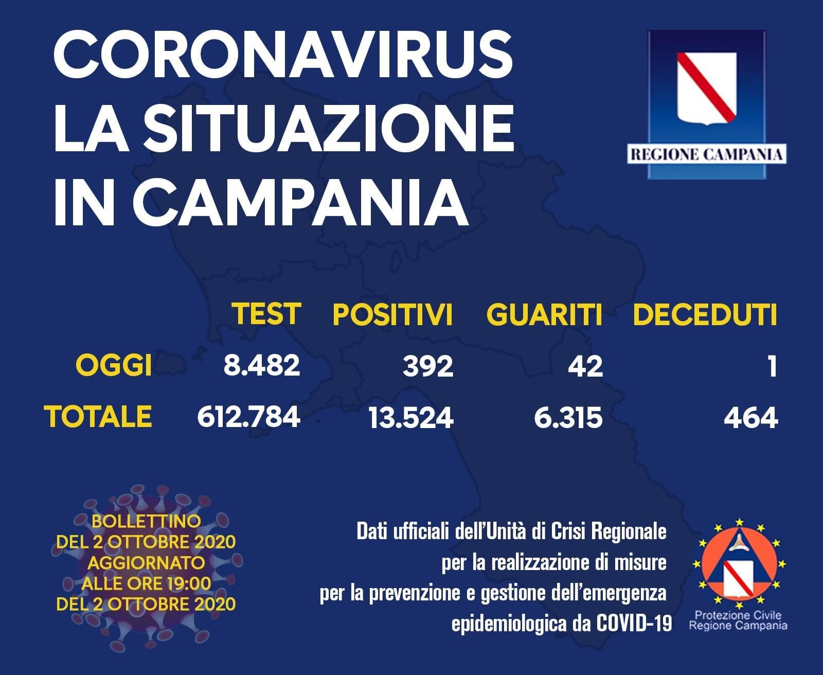 Coronavirus: altri 5.372 casi in Italia, 28 le vittime